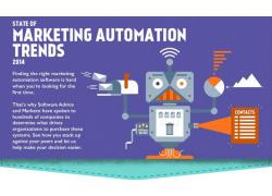 marketing automation software advice thumbnail