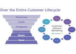 Customer Lifecycle Image